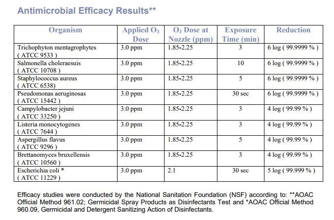 Ozone efficacy